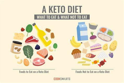 keto diet     work infographic