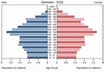 Demographics of Germany - Wikipedia