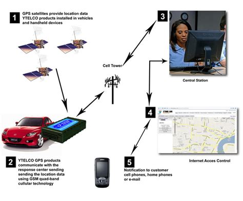 What Is And How Does A Gps Work?