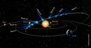 Solar System Orbit Paths - Pics about space