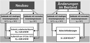 Fußbodenheizung Aufbauhöhe Dämmung : sehr special fussbodenheizung eigenbau off ~ Articles-book.com Haus und Dekorationen