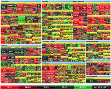 heat maps  stock  asset allocation performance