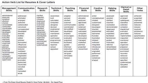 Verbs For Resume 2014 by Strong Resume Verbs Free Resume Templates