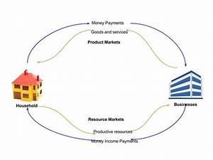 1 2 The Circular Flow Of Economics