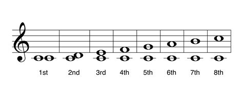 A music interval is the distance between two notes. Use this chart to reference generic intervals. | Music class, Chart, Math