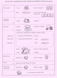 Kilos que os Anikilo: Dieta 1500 calorías