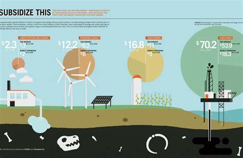 top  sustainability infographics