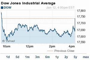Dow Jones Today Sheds 96 Points On This Oil Price News