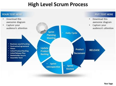 high level scrum process powerpoint templates