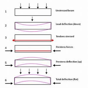 prestressed concrete wikipedia With post tensioned concrete floors design handbook pdf