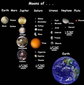 Neptune's Moons Names | 3475km in radius while neptune s ...