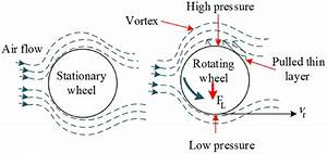 Lift Force Created During Wheel Rotation