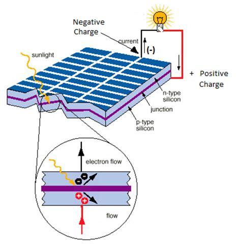 renewable solar energy solar photovoltaic panel construction
