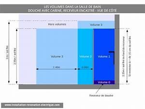 Installation D Une Cabine De Douche : spot au dessus de la douche oui mais ip65 et classe 3 ~ Premium-room.com Idées de Décoration