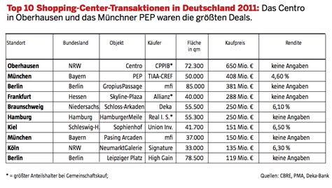 immobilienreport muenchen shoppingcenter php