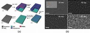 A  Microfabriaction Sequence Of The Nanopatterning   I  Cvd Graphene