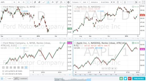 multiple tradingview charts    screen charting