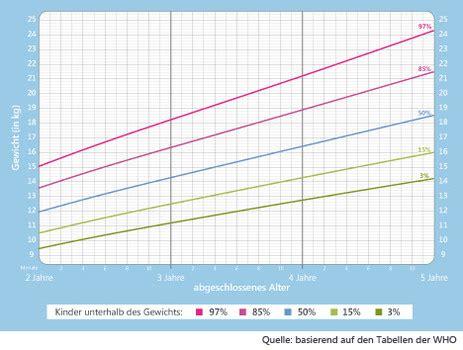 Gewichtszunahme tabelle schwangerschaft