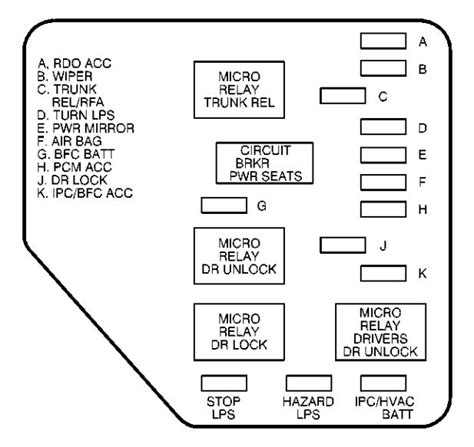 2000 Chevy Monte Carlo Fuse Diagram by Chevrolet Malibu 2003 Fuse Box Diagram Carknowledge