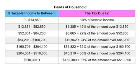 tax deduction napkin finance breaks