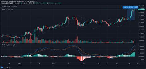 Chainlink, Dash, DigiByte Price Analysis: 17 April - AMBCrypto