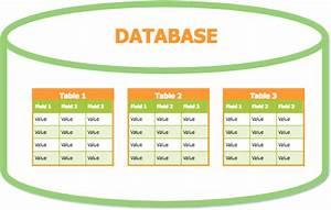 Database Tutorial  Part 1   U2013 About Databases  Creating