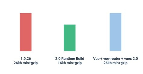 vue template compiler vue 2 0 is here the vue point medium