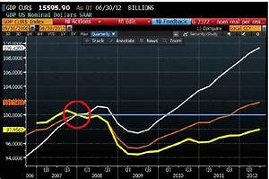 Us Inflation Chart Tom Keene Nominal Gdp Vs Real Gdp Vs Inflation And
