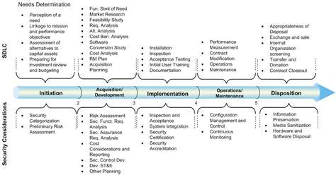 sdlc resume resume software resume cv template exles