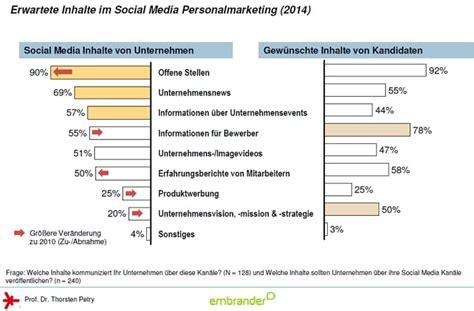 social media personalmarketing