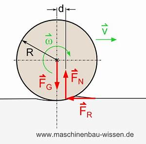 Energieverlust Berechnen : rollwiderstand rollreibung berechnen ~ Themetempest.com Abrechnung