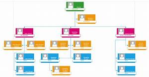 Correctly Importing Shape Types Visio 2016 Org Chart