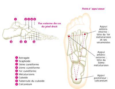 douleur exterieur du pied droit vue externe des os du pied