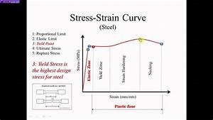 Steel Stress Strain Curve  Nazeer A  Khan