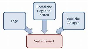 Was Ist Der Verkehrswert : verkehrswert immobilienbewertung dr haack ~ Frokenaadalensverden.com Haus und Dekorationen