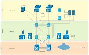 13 Best Cisco Network Diagram Images On Pinterest