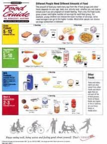 Proper Food Storage Chart