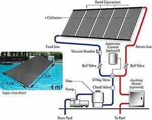 chauffage solaire pour piscine panneau solaire With installation chauffage solaire piscine