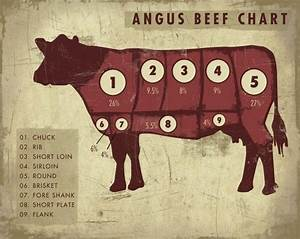 Cupcakemountain  Angus Beef Chart Art Print