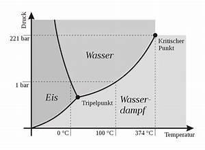 Kan Theoretisch Wasser Zu Eis Erden  Wenn Es Unter Hohem