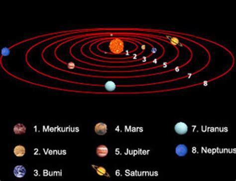 gambar gambar planet  tata surya lengkap  nama gambar gambar lucu unik bergerak