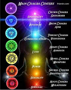 How to Use Chakra Gemstones for Healing
