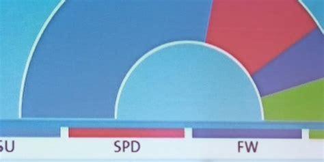 """Landtagswahl 2018 in Bayern"""""""" Wann gibt es die ersten"""