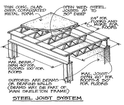vulcraft deck span tables open web steel joist systems