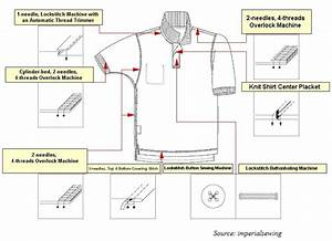 Polo Shirt Operations Breakdown And Sewing Machines To Be