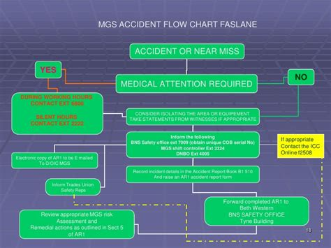 Accident Reporting Flow Chart