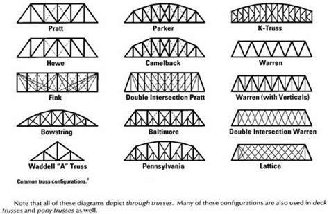 bridges bridge  roni