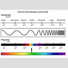 Light Is An Electromagnetic Wave What Does This Mean? Quora
