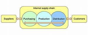 5  Supply Chain Management - Tu-22  Teta  Courses