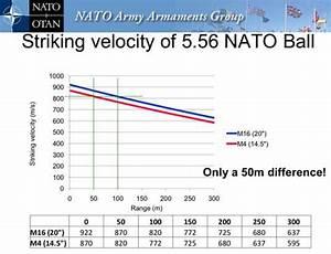 In Defense Of The 5 56mm Nato Round